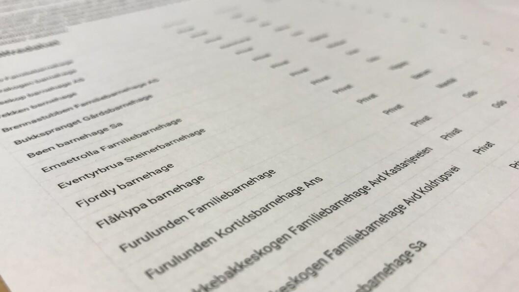 203 barnehager fikk enten 4,9 eller 5 poeng av 5 mulige av foreldrene i Utdanningsdirektoratets undersøkelse der mer enn 105.000 norske foreldre deltok.