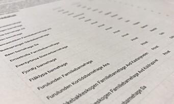 Lista over Norges best likte barnehager mest lest i februar