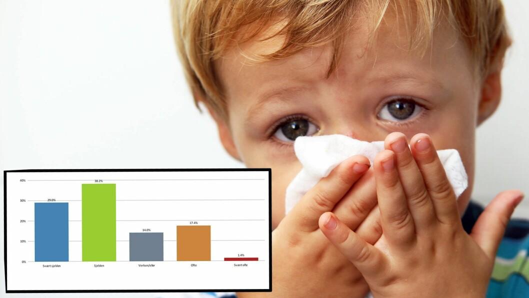 Spørreundersøkelsen som barnehage.no har foretatt blant enkeltstående private barnehager viser at et flertall av barnehagene sjelden opplever at foreldrene uttrykker misnøye over å måtte hente syke barn. Men blant dem som opplever dette, kan det være ganske ubehagelig. Foto: Getty Images