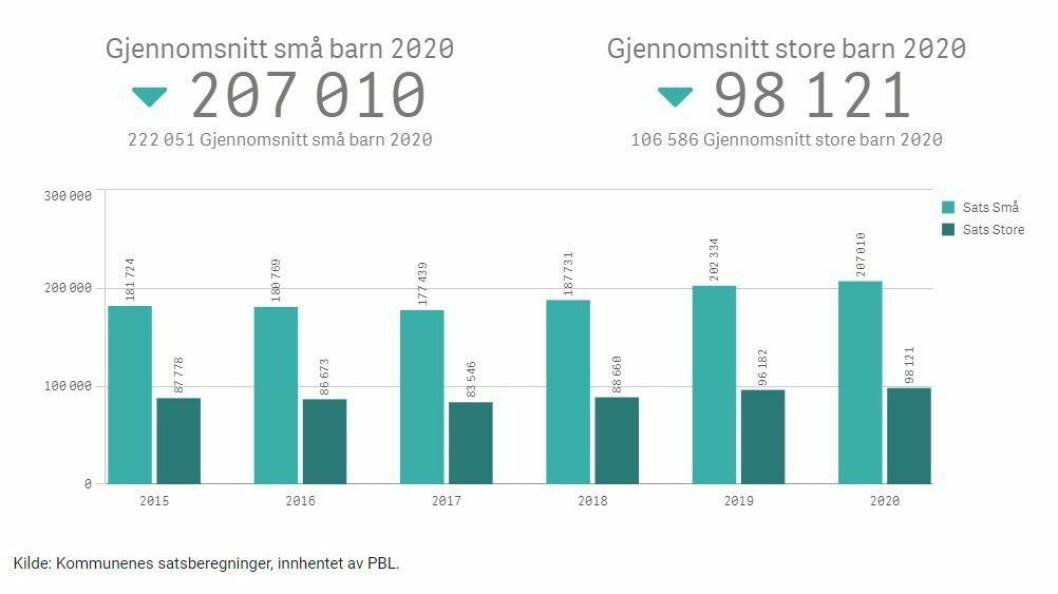 Slik har tilskuddsnivået i Halden utviklet seg siden 2015 og fram til i dag.