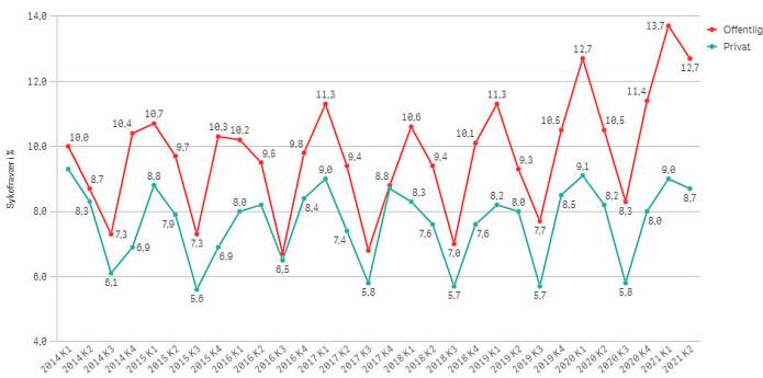 """<span class=""""italic"""" data-lab-italic_desktop=""""italic"""">Grafene viser utvikling i legemeldt sykefravær for barnehager i Trondheim.</span>"""